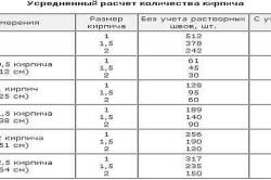 Усредненный расчет количества кирпича