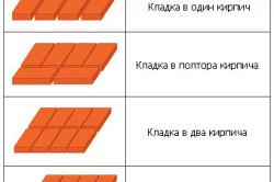Кладочные схемы в зависимости от толщины стены