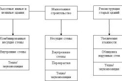 Схема сферы применения блоков