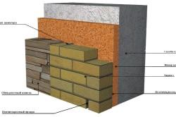 Схема отделки стен из газобетонных блоков