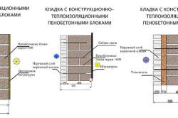 Виды кладки пенобетонных блоков
