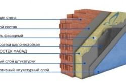 Схема наружного утепления кирпичных стен