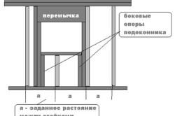 Схема перемычки с вертикальными стойками