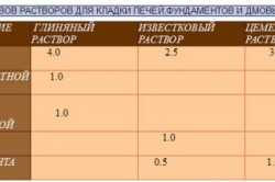 Таблица составов растворов для кладки из кирпича