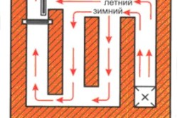 Схема отопительного щитка