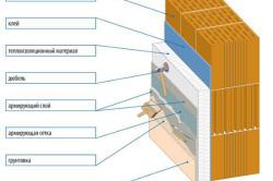 Схема нанесения штукатурки на пеноблок