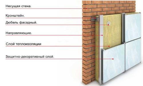 Схема утепленной кирпичной стены