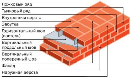 Схема цепной кладки кирпичной стены