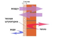 Схема стены из пеноблока