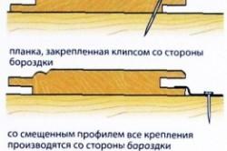 Способы крепления деревянной вагонки