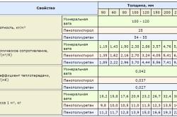 Таблица сравнения утеплителей для дома