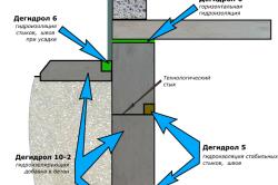 Схема гидроизоляции стен из шлакоблоков