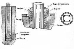 Схема фундамента под кирпичные столбы