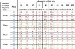 Таблица тепловых потерь