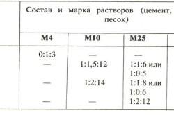 Таблица пропорций компонентов для изготовления раствора пенобетона