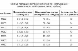 Точные пропорции составляющих бетона