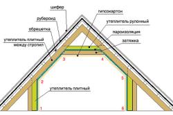 Схема монтажа утеплителя