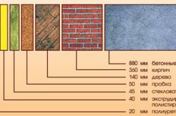 Сравнение толщины строительных материалов