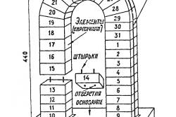 Выкладка кирпича для арки