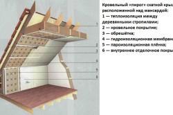 Кровельный «пирог» скатной крыши, расположенной над мансардой