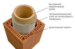 Схема теплоизоляции кирпичного дымохода