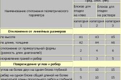 Таблица сравнения погрешностей кладки газоблоков на смесь и клей