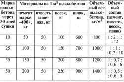 Таблица состава шлакобетона