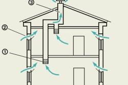Схема вентиляции жилого помещения