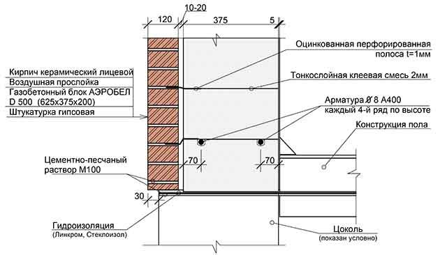 Схема устрйства кирпичной