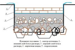 Схема фундамента под камин