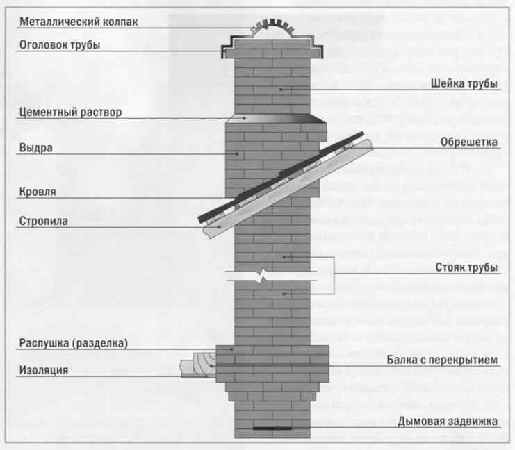 Схема устройства кирпичного