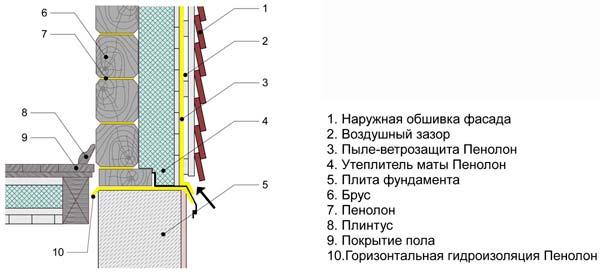 Схема наружного утепления бани