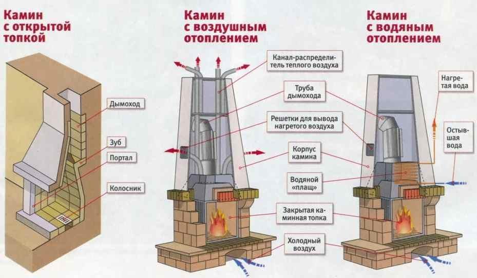 Схема отопления с помощью