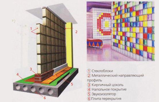 Схема перегородки из стеклоблоков