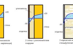 Схема принципа действия утеплителя в стене
