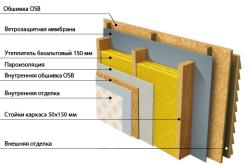 Схема теплоизоляции каркасного дома базальтовым утеплителем