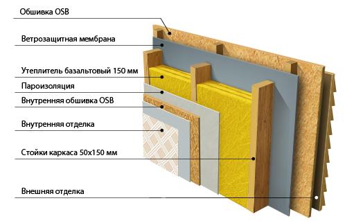 Isoler un mur interieur du bruit estimation prix m2 for Isoler fenetre bruit