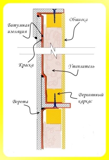 Схема теплоизоляции ворот