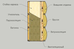 Схема устройства пароизоляции стен каркасного дома