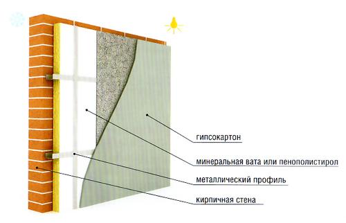Схема утепления кирпичной
