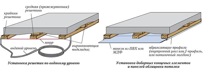 Схема утепления потолка лоджии