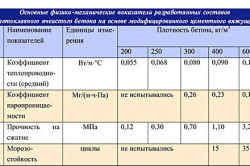 Таблица характеристик ячеистых бетонов