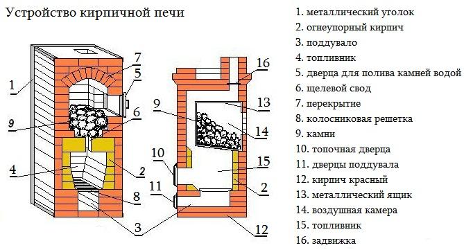 Схема кирпичной печи для дома