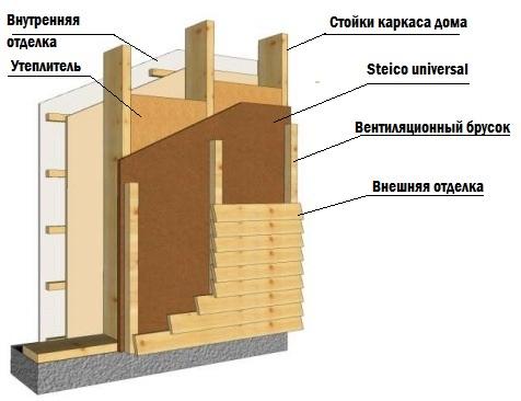 Утепление каркасной стены бани