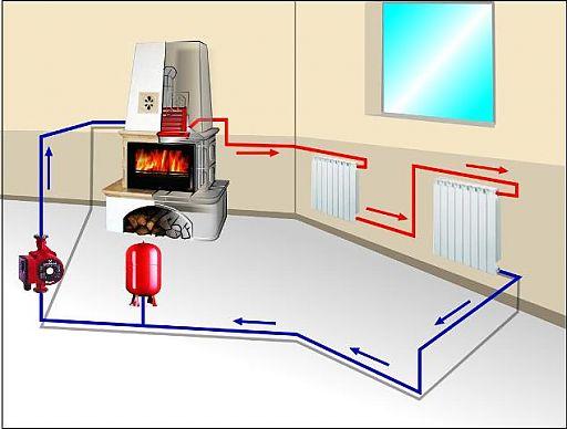 Схема печного отопления с