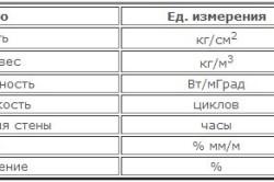 Технические характеристики керамзитобетонных блоков