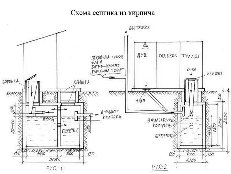 Схема устройтсва септика из