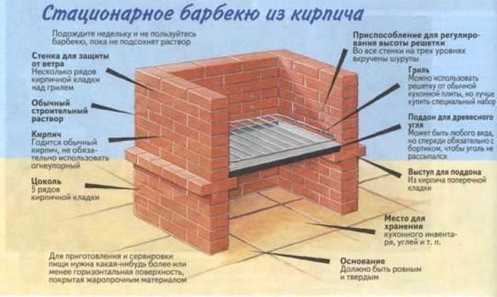 Схема шашлычницы