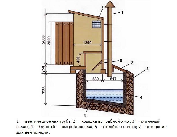 Схема устройства туалета
