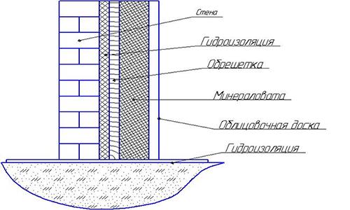 Схема утепления стены бани